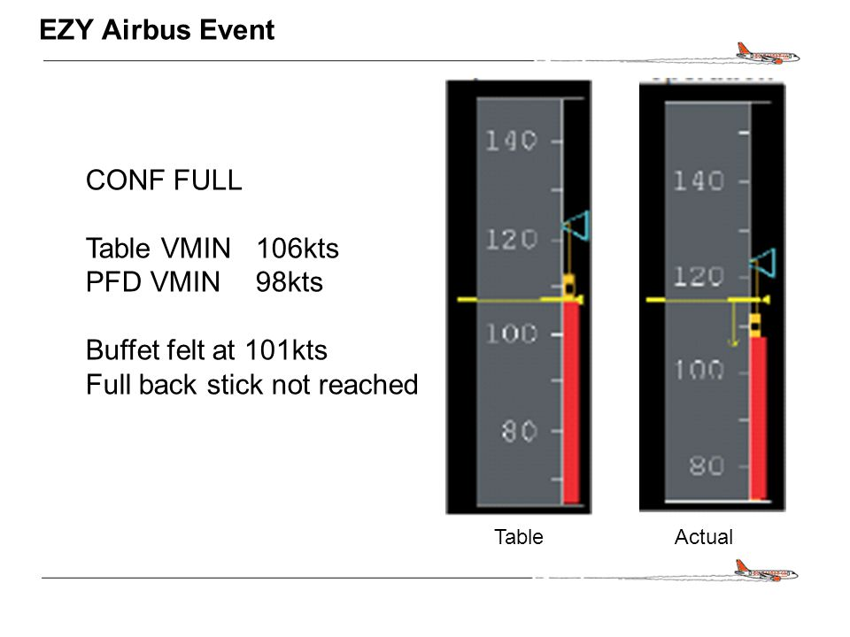 CONFIDENTIAL EZY Airbus Event CONF FULL Table VMIN 106kts PFD VMIN98kts Buffet felt at 101kts Full back stick not reached TableActual