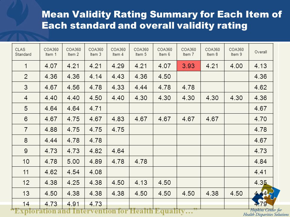 Exploration and Intervention for Health Equality… Mean Validity Rating Summary for Each Item of Each standard and overall validity rating CLAS Standard COA360 Item 1 COA360 Item 2 COA360 Item 3 COA360 Item 4 COA360 Item 5 COA360 Item 6 COA360 Item 7 COA360 Item 8 COA360 Item 9 Overall 14.074.21 4.294.214.073.934.214.00 4.13 2 4.36 4.144.434.364.50 4.36 3 4.674.564.784.334.444.78 4.62 4 4.40 4.504.404.30 4.36 5 4.64 4.71 4.67 6 4.754.674.834.67 4.70 7 4.884.75 4.78 8 4.444.78 4.67 9 4.73 4.824.64 4.73 10 4.785.004.894.78 4.84 11 4.624.544.08 4.41 12 4.384.254.384.504.134.50 4.35 13 4.504.38 4.50 4.384.50 4.44 14 4.734.914.73 4.79
