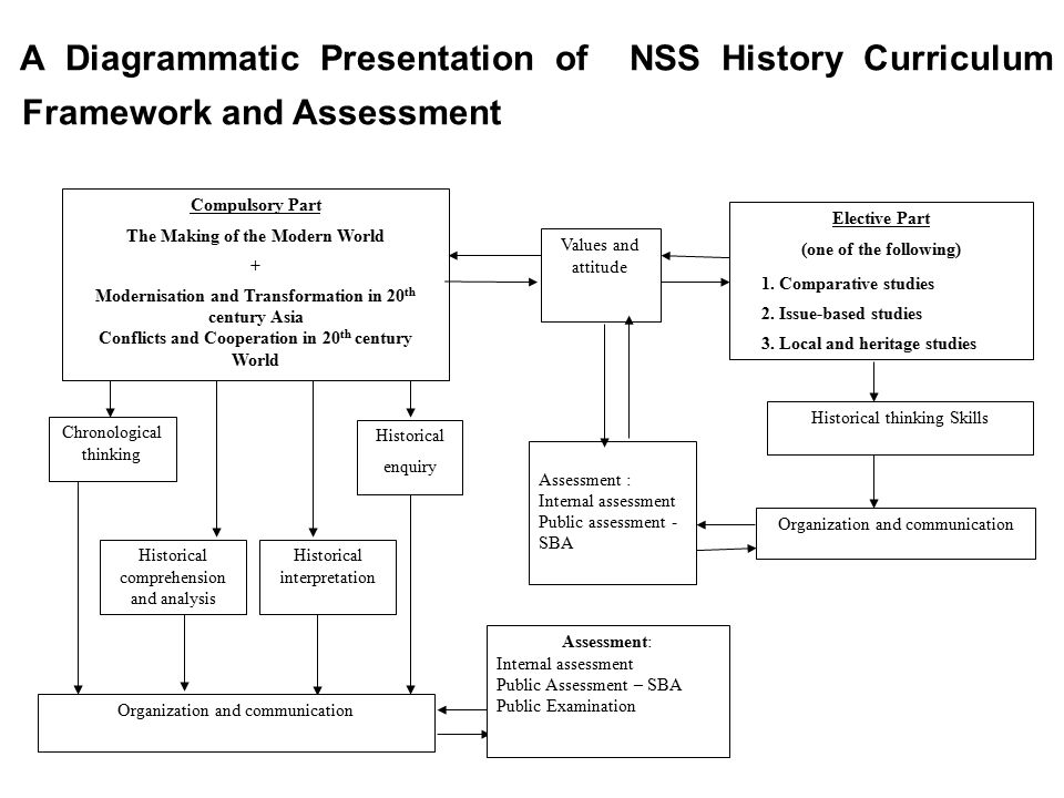A Diagrammatic Presentation of NSS History Curriculum Framework and Assessment Assessment : Internal assessment Public assessment - SBA Values and attitude Historical enquiry Chronological thinking Elective Part (one of the following) 1.