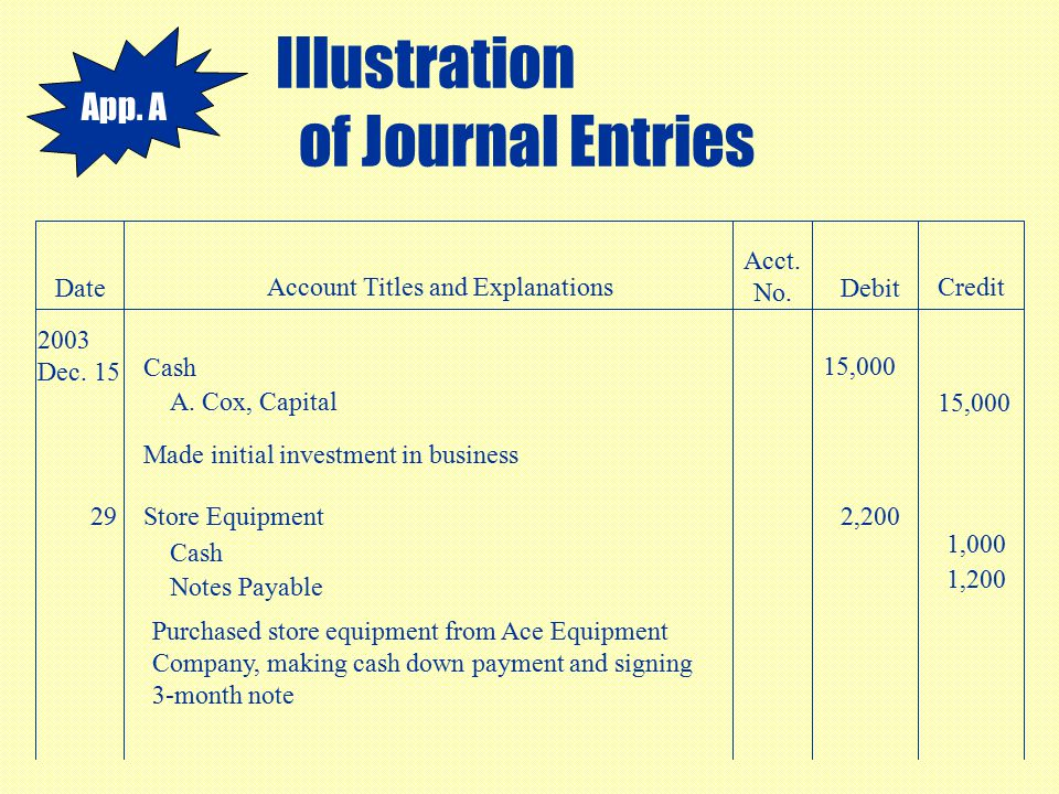 Illustration of Journal Entries Date Account Titles and Explanations Acct. No. Debit Credit 2003 Dec. 15 Cash 15,000 A. Cox, Capital 15,000 Made initi