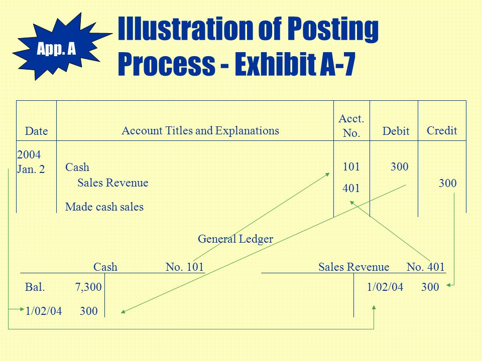 Illustration of Posting Process - Exhibit A-7 Date Account Titles and Explanations Acct. No. Debit Credit 2004 Jan. 2 Cash 300 Sales Revenue 300 Made