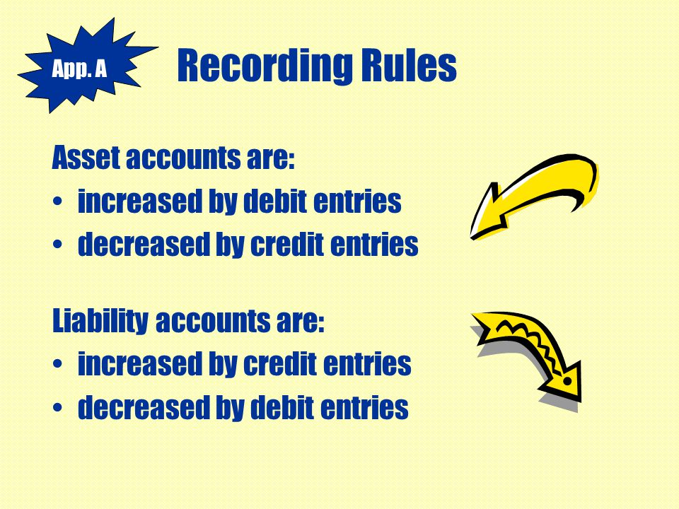 Recording Rules Asset accounts are: increased by debit entries decreased by credit entries Liability accounts are: increased by credit entries decreas