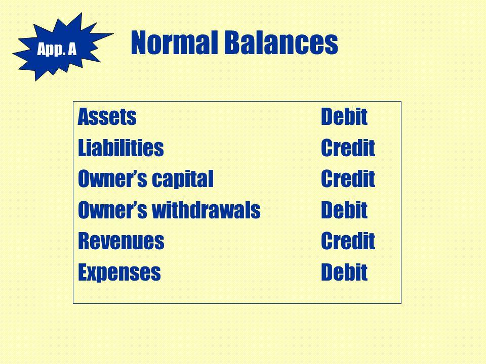 Normal Balances AssetsDebit LiabilitiesCredit Owner's capitalCredit Owner's withdrawalsDebit RevenuesCredit ExpensesDebit App. A