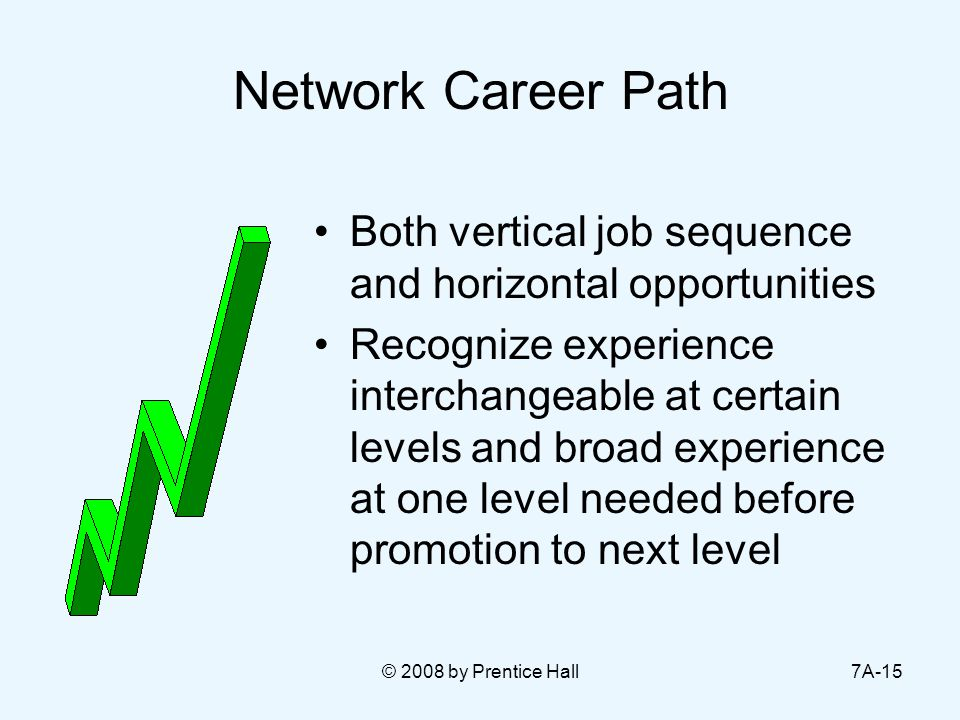 © 2008 by Prentice Hall7A-15 Network Career Path Both vertical job sequence and horizontal opportunities Recognize experience interchangeable at certain levels and broad experience at one level needed before promotion to next level