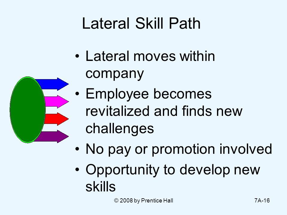 © 2008 by Prentice Hall7A-16 Lateral Skill Path Lateral moves within company Employee becomes revitalized and finds new challenges No pay or promotion involved Opportunity to develop new skills