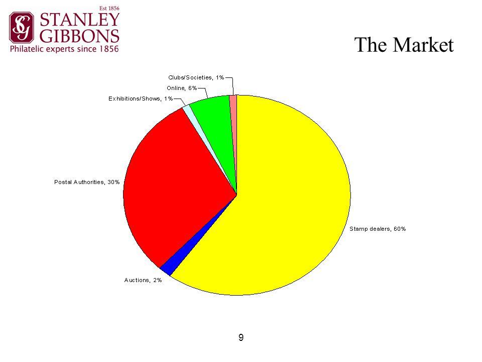 20 Appendix III – Major shareholders