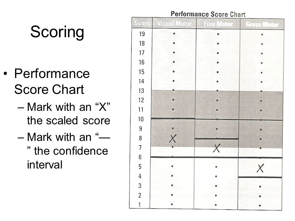 """Scoring Performance Score Chart –Mark with an """"X"""" the scaled score –Mark with an """"— """" the confidence interval"""