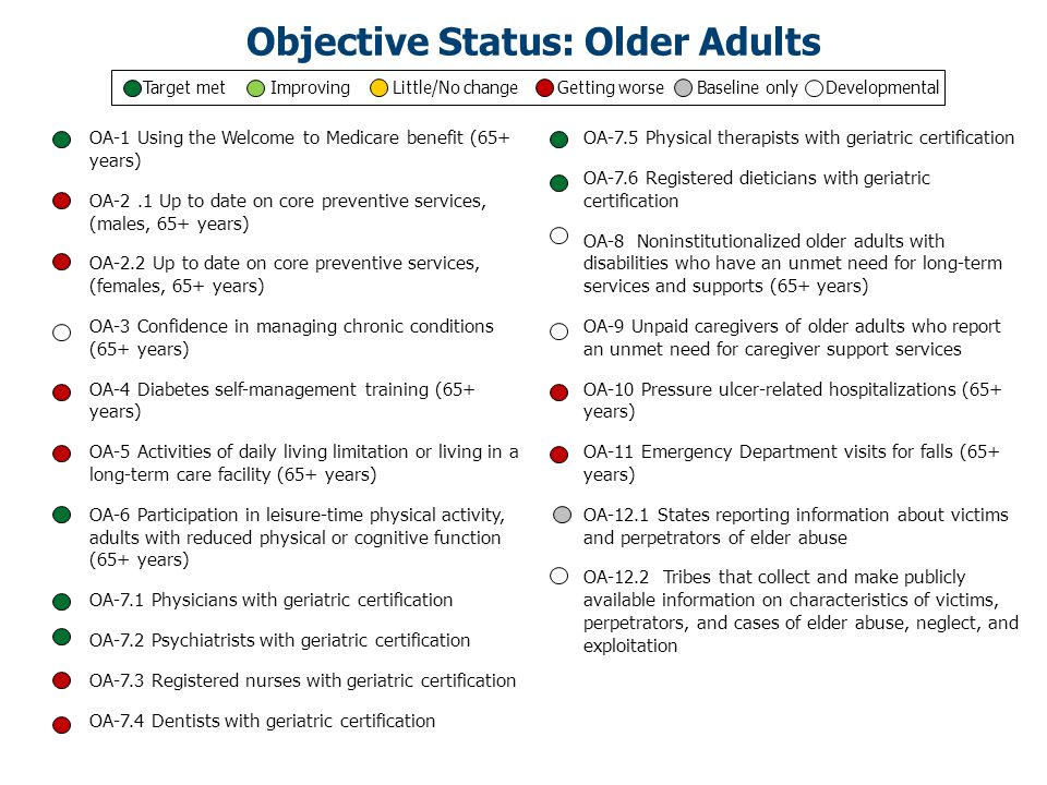 OA-1 Using the Welcome to Medicare benefit (65+ years) OA-2.1 Up to date on core preventive services, (males, 65+ years) OA-2.2 Up to date on core preventive services, (females, 65+ years) OA-3 Confidence in managing chronic conditions (65+ years) OA-4 Diabetes self-management training (65+ years) OA-5 Activities of daily living limitation or living in a long-term care facility (65+ years) OA-6 Participation in leisure-time physical activity, adults with reduced physical or cognitive function (65+ years) OA-7.1 Physicians with geriatric certification OA-7.2 Psychiatrists with geriatric certification OA-7.3 Registered nurses with geriatric certification OA-7.4 Dentists with geriatric certification OA-7.5 Physical therapists with geriatric certification OA-7.6 Registered dieticians with geriatric certification OA-8 Noninstitutionalized older adults with disabilities who have an unmet need for long-term services and supports (65+ years) OA-9 Unpaid caregivers of older adults who report an unmet need for caregiver support services OA-10 Pressure ulcer-related hospitalizations (65+ years) OA-11 Emergency Department visits for falls (65+ years) OA-12.1 States reporting information about victims and perpetrators of elder abuse OA-12.2 Tribes that collect and make publicly available information on characteristics of victims, perpetrators, and cases of elder abuse, neglect, and exploitation Objective Status: Older Adults Target met Improving Little/No change Getting worse Baseline only Developmental