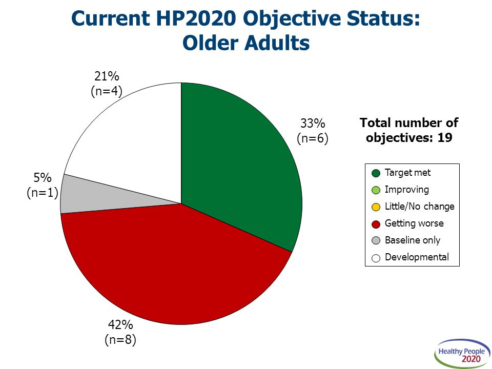 Current HP2020 Objective Status: Older Adults Total number of objectives: 19 Target met Improving Little/No change Getting worse Baseline only Developmental