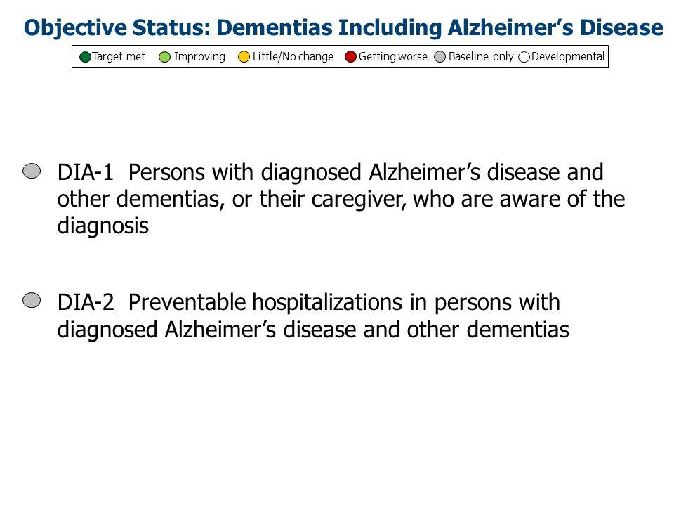 Current HP2020 Objective Status: Dementias Including Alzheimer's Disease Total number of objectives: 2 Target met Improving Little/No change Getting worse Baseline only Developmental
