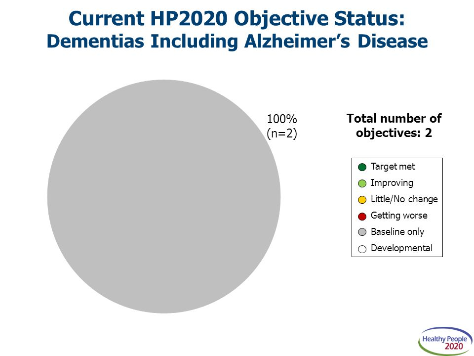 Current HP2020 Objective Status: Dementias Including Alzheimer's Disease Total number of objectives: 2 Target met Improving Little/No change Getting worse Baseline only Developmental