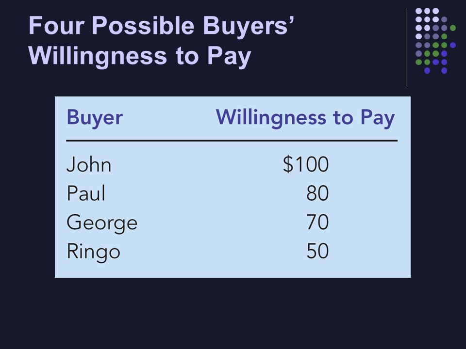 Four Possible Buyers' Willingness to Pay