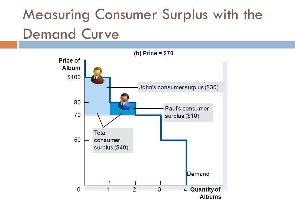 Measuring Consumer Surplus with the Demand Curve (b) Price = $70 Price of Album 50 70 80 0 $100 Demand 1234 Total consumer surplus ($40) Quantity of Albums John's consumer surplus ($30) Paul's consumer surplus ($10)