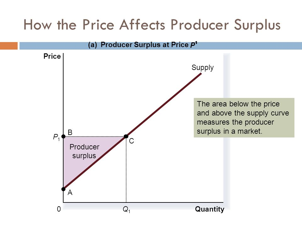 How the Price Affects Producer Surplus Producer surplus Quantity (a) Producer Surplus at Price P Price 0 Supply B A C Q1Q1 P1P1 The area below the price and above the supply curve measures the producer surplus in a market.