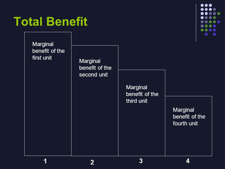 Total Benefit 1 2 34 Marginal benefit of the first unit Marginal benefit of the second unit Marginal benefit of the third unit Marginal benefit of the fourth unit