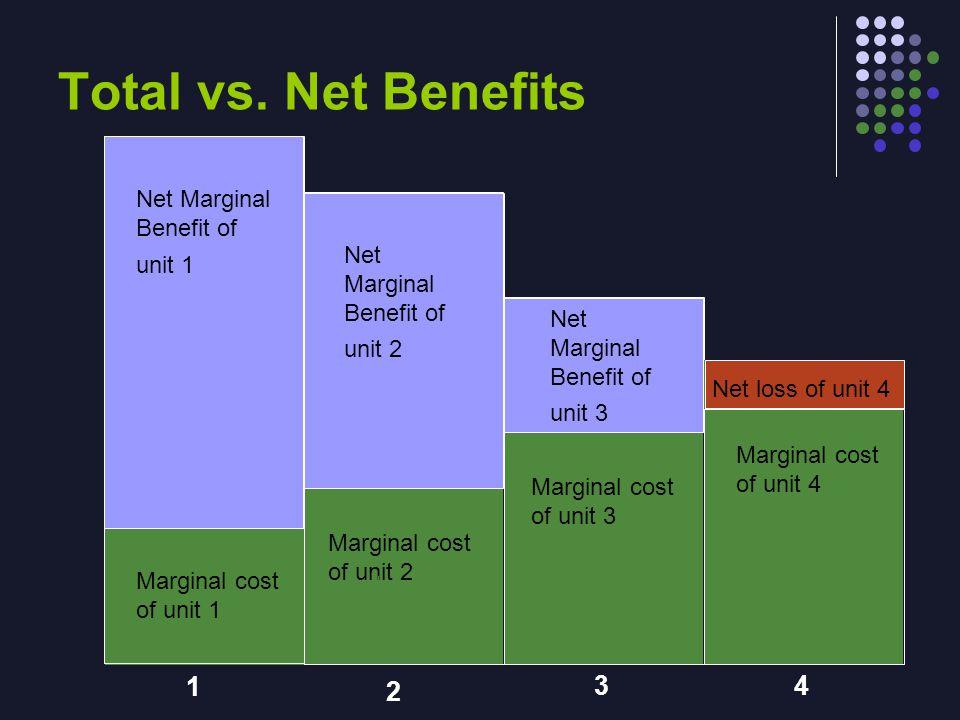 Total vs. Net Benefits Marginal cost of unit 1 Net Marginal Benefit of unit 1 Marginal cost of unit 2 Net Marginal Benefit of unit 2 Marginal cost of