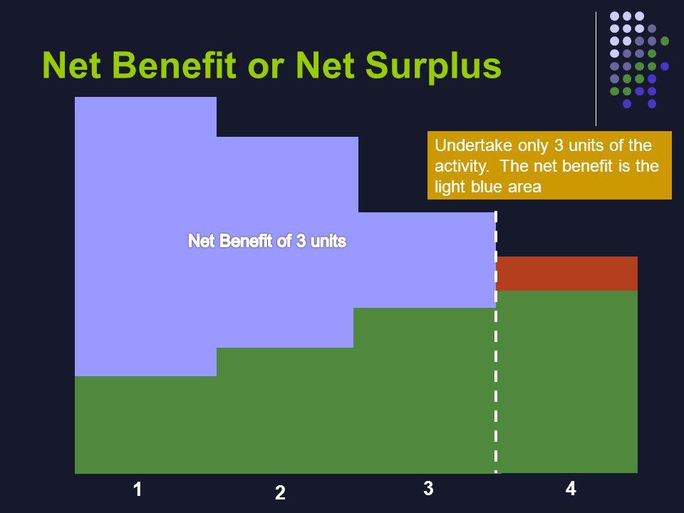 Measuring Consumer Surplus with the Demand Curve (a) Price = $80 Price of Album 50 70 80 0 $100 Demand 1234 Quantity of Albums John's consumer surplus ($20)
