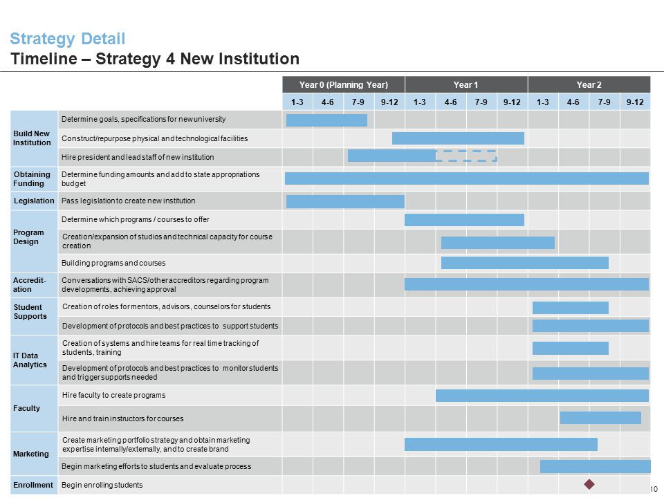1211SUFL_01 10 Strategy Detail Timeline – Strategy 4 New Institution Year 0 (Planning Year)Year 1Year 2 1-34-67-99-121-34-67-99-121-34-67-99-12 Build