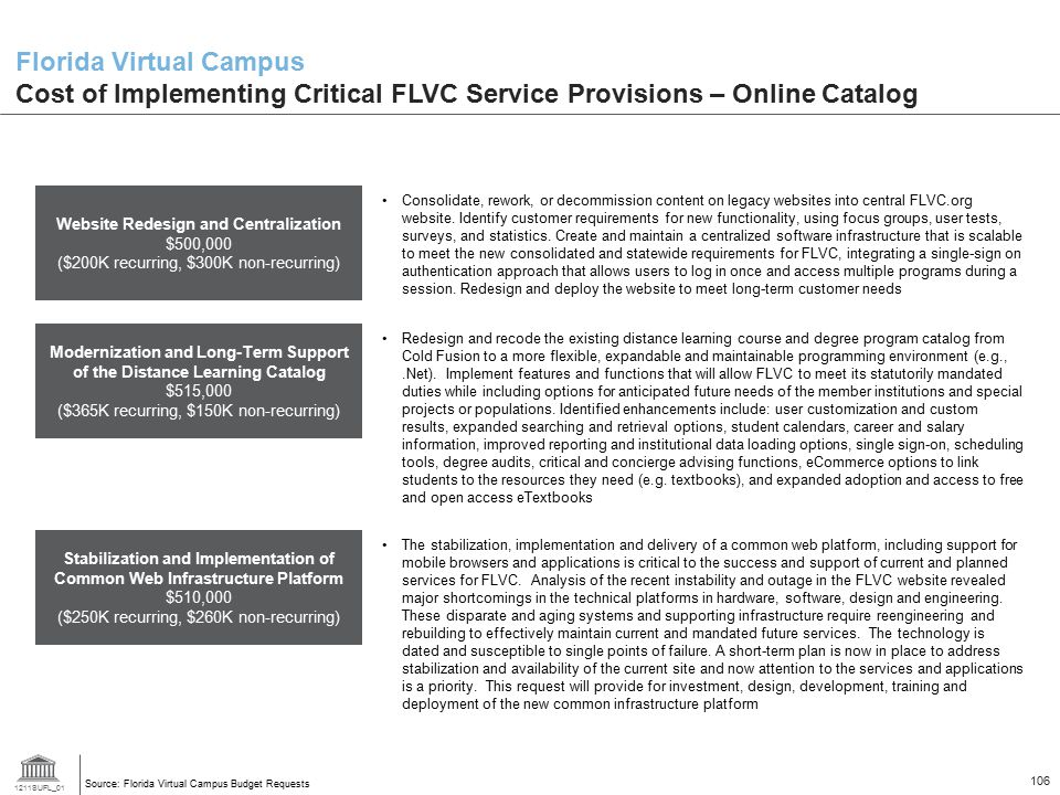 1211SUFL_01 106 Florida Virtual Campus Cost of Implementing Critical FLVC Service Provisions – Online Catalog Source: Florida Virtual Campus Budget Re