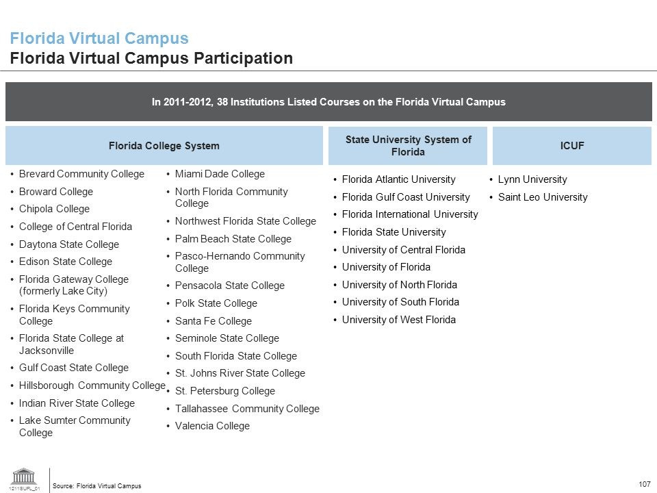 1211SUFL_01 107 In 2011-2012, 38 Institutions Listed Courses on the Florida Virtual Campus Florida Virtual Campus Florida Virtual Campus Participation