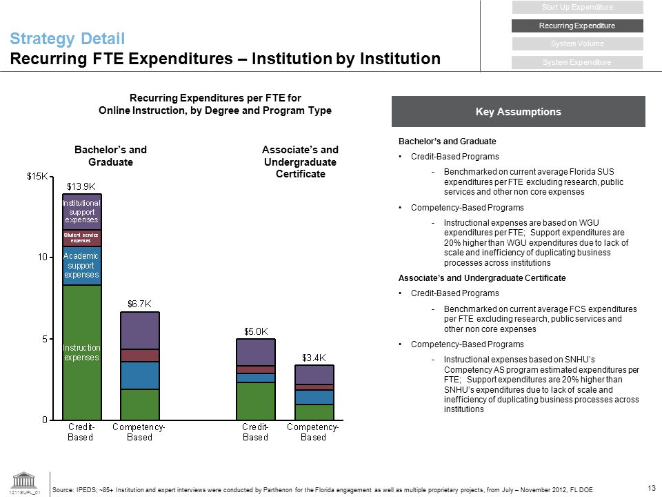 1211SUFL_01 13 Strategy Detail Recurring FTE Expenditures – Institution by Institution Recurring Expenditure Start Up Expenditure System Volume System Expenditure Key Assumptions Bachelor's and Graduate Credit-Based Programs -Benchmarked on current average Florida SUS expenditures per FTE excluding research, public services and other non core expenses Competency-Based Programs -Instructional expenses are based on WGU expenditures per FTE; Support expenditures are 20% higher than WGU expenditures due to lack of scale and inefficiency of duplicating business processes across institutions Associate's and Undergraduate Certificate Credit-Based Programs -Benchmarked on current average FCS expenditures per FTE excluding research, public services and other non core expenses Competency-Based Programs -Instructional expenses based on SNHU's Competency AS program estimated expenditures per FTE; Support expenditures are 20% higher than SNHU's expenditures due to lack of scale and inefficiency of duplicating business processes across institutions Source: IPEDS; ~85+ Institution and expert interviews were conducted by Parthenon for the Florida engagement as well as multiple proprietary projects, from July – November 2012, FL DOE Associate's and Undergraduate Certificate Bachelor's and Graduate Recurring Expenditures per FTE for Online Instruction, by Degree and Program Type
