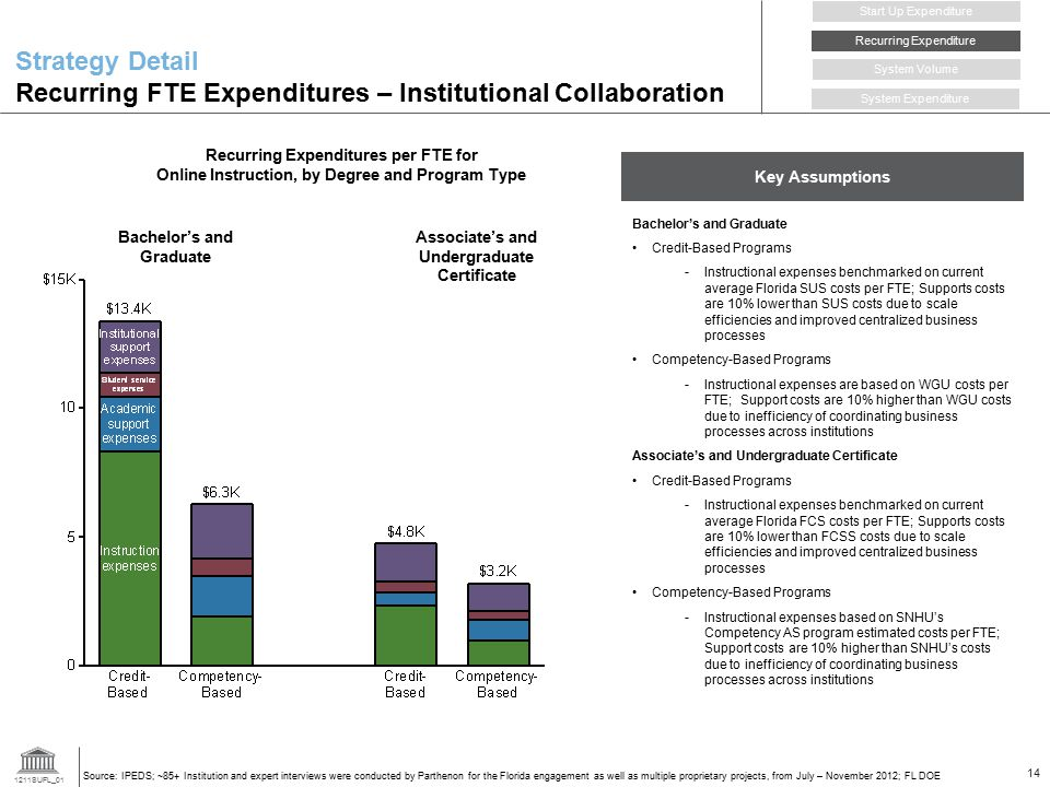 1211SUFL_01 14 Strategy Detail Recurring FTE Expenditures – Institutional Collaboration Recurring Expenditure Start Up Expenditure System Volume System Expenditure Source: IPEDS; ~85+ Institution and expert interviews were conducted by Parthenon for the Florida engagement as well as multiple proprietary projects, from July – November 2012; FL DOE Associate's and Undergraduate Certificate Bachelor's and Graduate Key Assumptions Bachelor's and Graduate Credit-Based Programs -Instructional expenses benchmarked on current average Florida SUS costs per FTE; Supports costs are 10% lower than SUS costs due to scale efficiencies and improved centralized business processes Competency-Based Programs -Instructional expenses are based on WGU costs per FTE; Support costs are 10% higher than WGU costs due to inefficiency of coordinating business processes across institutions Associate's and Undergraduate Certificate Credit-Based Programs -Instructional expenses benchmarked on current average Florida FCS costs per FTE; Supports costs are 10% lower than FCSS costs due to scale efficiencies and improved centralized business processes Competency-Based Programs -Instructional expenses based on SNHU's Competency AS program estimated costs per FTE; Support costs are 10% higher than SNHU's costs due to inefficiency of coordinating business processes across institutions Recurring Expenditures per FTE for Online Instruction, by Degree and Program Type