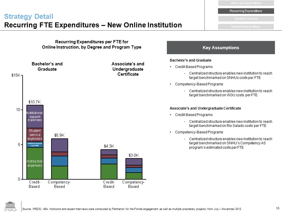 1211SUFL_01 16 Strategy Detail Recurring FTE Expenditures – New Online Institution Recurring Expenditure Start Up Expenditure System Volume System Expenditure Recurring Expenditures per FTE for Online Instruction, by Degree and Program Type Source: IPEDS; ~85+ Institution and expert interviews were conducted by Parthenon for the Florida engagement as well as multiple proprietary projects, from July – November 2012 Associate's and Undergraduate Certificate Bachelor's and Graduate Key Assumptions Bachelor's and Graduate Credit-Based Programs -Centralized structure enables new institution to reach target benchmarked on SNHUs costs per FTE Competency-Based Programs -Centralized structure enables new institution to reach target benchmarked on WGU costs per FTE Associate's and Undergraduate Certificate Credit-Based Programs -Centralized structure enables new institution to reach target benchmarked on Rio Salado costs per FTE Competency-Based Programs -Centralized structure enables new institution to reach target benchmarked on SNHU's Competency AS program's estimated costs per FTE