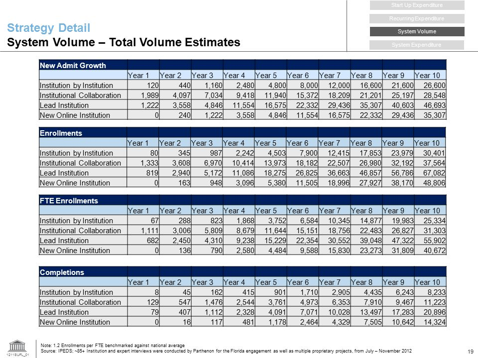 1211SUFL_01 19 Strategy Detail System Volume – Total Volume Estimates New Admit Growth Year 1Year 2Year 3Year 4Year 5Year 6Year 7Year 8Year 9Year 10 I