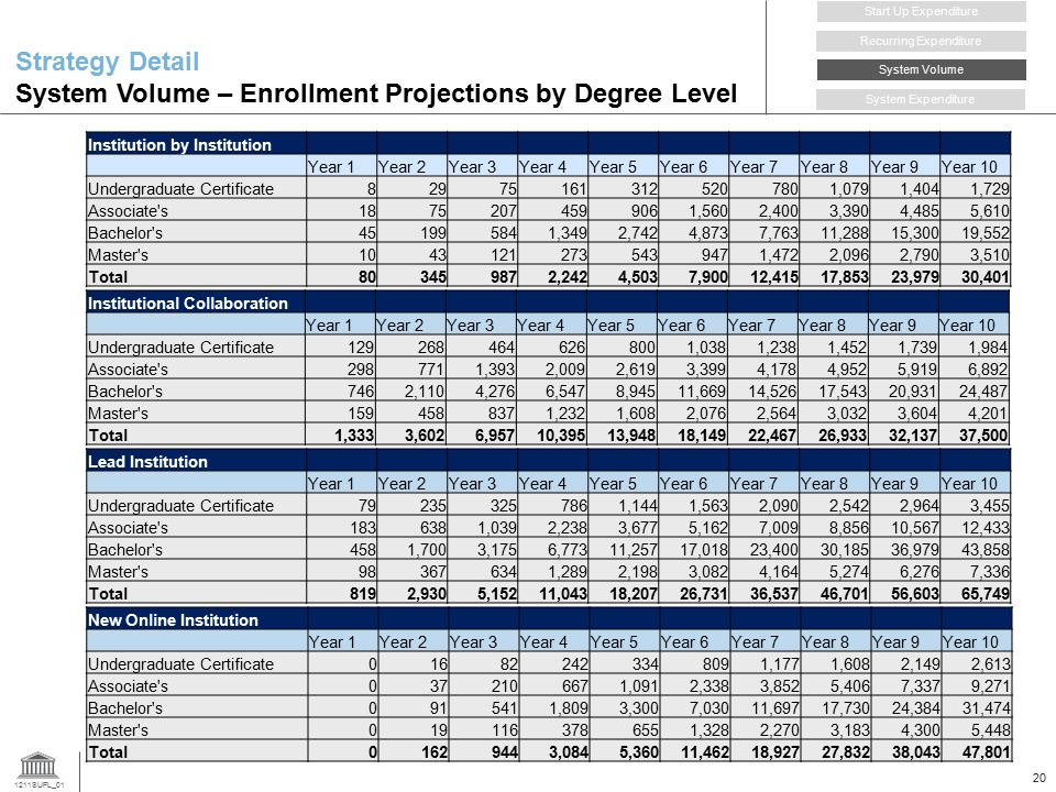 1211SUFL_01 20 Strategy Detail System Volume – Enrollment Projections by Degree Level Institution by Institution Year 1Year 2Year 3Year 4Year 5Year 6Year 7Year 8Year 9Year 10 Undergraduate Certificate 829751613125207801,0791,4041,729 Associate s 18752074599061,5602,4003,3904,4855,610 Bachelor s451995841,3492,7424,8737,76311,28815,30019,552 Master s 10431212735439471,4722,0962,7903,510 Total803459872,2424,5037,90012,41517,85323,97930,401 Institutional Collaboration Year 1Year 2Year 3Year 4Year 5Year 6Year 7Year 8Year 9Year 10 Undergraduate Certificate1292684646268001,0381,2381,4521,7391,984 Associate s2987711,3932,0092,6193,3994,1784,9525,9196,892 Bachelor s7462,1104,2766,5478,94511,66914,52617,54320,93124,487 Master s1594588371,2321,6082,0762,5643,0323,6044,201 Total1,3333,6026,95710,39513,94818,14922,46726,93332,13737,500 Lead Institution Year 1Year 2Year 3Year 4Year 5Year 6Year 7Year 8Year 9Year 10 Undergraduate Certificate792353257861,1441,5632,0902,5422,9643,455 Associate s1836381,0392,2383,6775,1627,0098,85610,56712,433 Bachelor s4581,7003,1756,77311,25717,01823,40030,18536,97943,858 Master s983676341,2892,1983,0824,1645,2746,2767,336 Total8192,9305,15211,04318,20726,73136,53746,70156,60365,749 Recurring Expenditure Start Up Expenditure System Volume System Expenditure New Online Institution Year 1Year 2Year 3Year 4Year 5Year 6Year 7Year 8Year 9Year 10 Undergraduate Certificate016822423348091,1771,6082,1492,613 Associate s0372106671,0912,3383,8525,4067,3379,271 Bachelor s0915411,8093,3007,03011,69717,73024,38431,474 Master s0191163786551,3282,2703,1834,3005,448 Total01629443,0845,36011,46218,92727,83238,04347,801