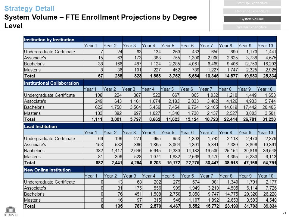1211SUFL_01 21 Strategy Detail System Volume – FTE Enrollment Projections by Degree Level Institution by Institution Year 1Year 2Year 3Year 4Year 5Year 6Year 7Year 8Year 9Year 10 Undergraduate Certificate724631342604336508991,1701,441 Associate s15631733837551,3002,0002,8253,7384,675 Bachelor s381664871,1242,2854,0616,4699,40612,75016,293 Master s8361012274527891,2271,7472,3252,925 Total672888231,8683,7526,58410,34514,87719,98325,334 Institutional Collaboration Year 1Year 2Year 3Year 4Year 5Year 6Year 7Year 8Year 9Year 10 Undergraduate Certificate1082243875226678651,0321,2101,4491,653 Associate s2496431,1611,6742,1832,8333,4824,1264,9335,744 Bachelor s6221,7583,5645,4567,4549,72412,10514,61917,44220,405 Master s1333826971,0271,3401,7302,1372,5273,0033,501 Total1,1113,0015,7978,66211,62315,12418,72322,44426,78131,250 Lead Institution Year 1Year 2Year 3Year 4Year 5Year 6Year 7Year 8Year 9Year 10 Undergraduate Certificate661962716559531,3031,7422,1182,4702,879 Associate s1535328661,8653,0644,3015,8417,3808,80610,361 Bachelor s3821,4172,6465,6459,38014,18219,50025,15430,81636,548 Master s813065281,0741,8322,5683,4704,3955,2306,113 Total6822,4414,2949,20315,17222,27530,44738,91847,16954,791 Recurring Expenditure Start Up Expenditure System Volume System Expenditure New Online Institution Year 1Year 2Year 3Year 4Year 5Year 6Year 7Year 8Year 9Year 10 Undergraduate Certificate013682022796749811,3401,7912,177 Associate s0311755569091,9493,2104,5056,1147,726 Bachelor s0764511,5082,7505,8589,74714,77520,32026,228 Master s016973155461,1071,8922,6533,5834,540 Total01357872,5704,4679,55215,77223,19331,70339,834