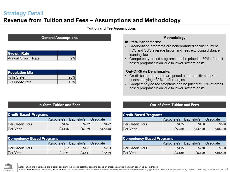 1211SUFL_01 24 Strategy Detail Revenue from Tuition and Fees – Assumptions and Methodology Note: Tuition and Fee levels are a policy decision; This is one potential scenario based on practices across the nation observed by Parthenon Source: SUS Board of Governors; FL DOE; ~85+ Institution and expert interviews were conducted by Parthenon for the Florida engagement as well as multiple proprietary projects, from July – November 2012 Credit-Based Programs Associate'sBachelor'sGraduate Per Credit Hour $104$202$422 Per Year $3,106$6,069$12,648 Competency-Based Programs Associate'sBachelor'sGraduate Per Credit Hour $62$121$253 Per Year $1,864$3,641$7,589 Credit-Based Programs Associate'sBachelor'sGraduate Per Credit Hour $175$450$600 Per Year $5,250$13,500$18,000 Competency-Based Programs Associate'sBachelor'sGraduate Per Credit Hour $105$270$360 Per Year $3,150$8,100$10,800 Tuition and Fee Assumptions In-State Tuition and FeesOut-of-State Tuition and Fees General Assumptions Growth Rate Annual Growth Rate2% Population Mix % In-State 90% % Out-of-State10% Methodology In State Benchmarks: Credit-based programs are benchmarked against current FCS and SUS average tuition and fees excluding distance learning fees Competency-based programs can be priced at 60% of credit based program tuition due to lower system costs Out-Of-State Benchmarks: Credit-based programs are priced at competitive market prices implying ~30% profit margins Competency-based programs can be priced at 60% of credit based program tuition due to lower system costs