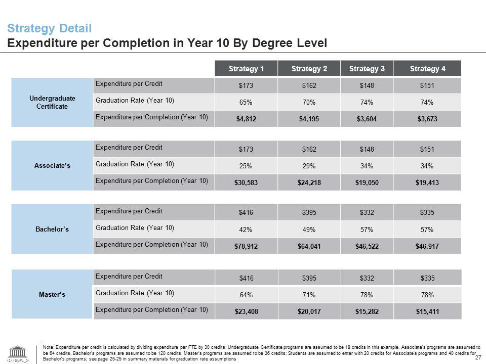 1211SUFL_01 27 Strategy Detail Expenditure per Completion in Year 10 By Degree Level Strategy 1Strategy 2Strategy 3Strategy 4 Undergraduate Certificat