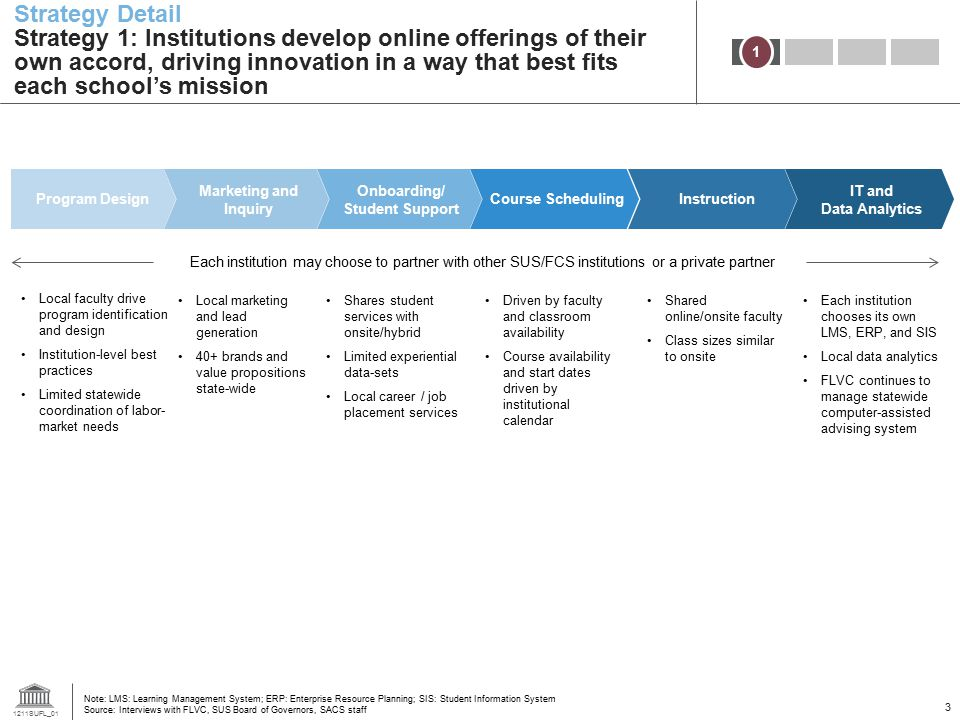 1211SUFL_01 3 Strategy Detail Strategy 1: Institutions develop online offerings of their own accord, driving innovation in a way that best fits each s