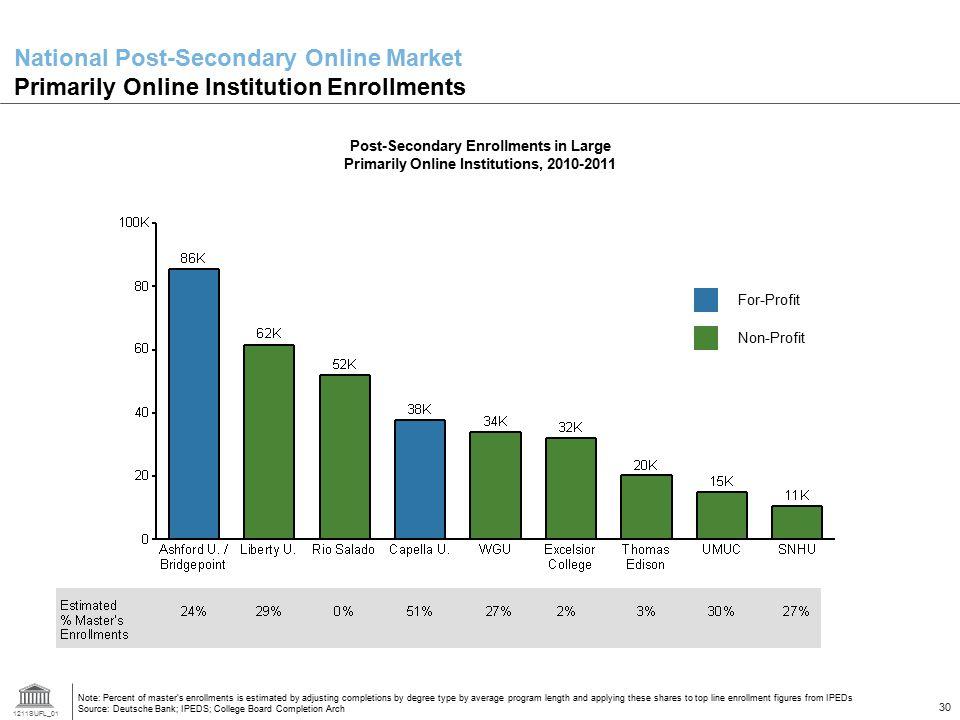 1211SUFL_01 30 National Post-Secondary Online Market Primarily Online Institution Enrollments For-Profit Post-Secondary Enrollments in Large Primarily