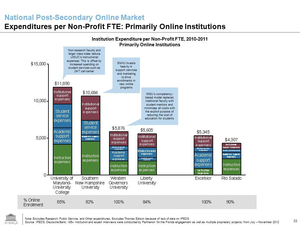 1211SUFL_01 33 National Post-Secondary Online Market Expenditures per Non-Profit FTE: Primarily Online Institutions Note: Excludes Research, Public Se