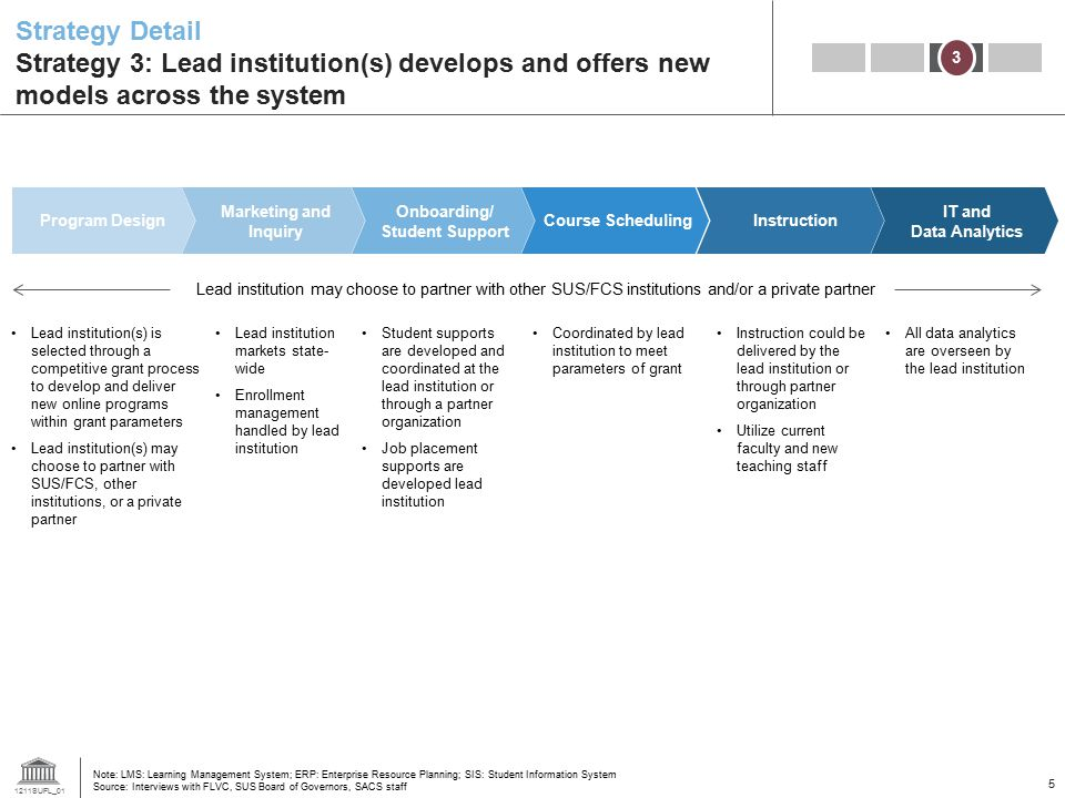 1211SUFL_01 5 Strategy Detail Strategy 3: Lead institution(s) develops and offers new models across the system 3 Lead institution(s) is selected through a competitive grant process to develop and deliver new online programs within grant parameters Lead institution(s) may choose to partner with SUS/FCS, other institutions, or a private partner Lead institution markets state- wide Enrollment management handled by lead institution Student supports are developed and coordinated at the lead institution or through a partner organization Job placement supports are developed lead institution Coordinated by lead institution to meet parameters of grant Instruction could be delivered by the lead institution or through partner organization Utilize current faculty and new teaching staff All data analytics are overseen by the lead institution Lead institution may choose to partner with other SUS/FCS institutions and/or a private partner Note: LMS: Learning Management System; ERP: Enterprise Resource Planning; SIS: Student Information System Source: Interviews with FLVC, SUS Board of Governors, SACS staff Program Design Marketing and Inquiry Onboarding/ Student Support IT and Data Analytics InstructionCourse Scheduling