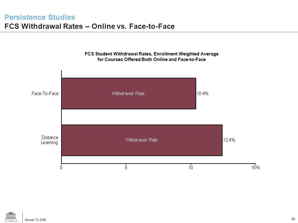1211SUFL_01 56 Persistence Studies FCS Withdrawal Rates – Online vs.