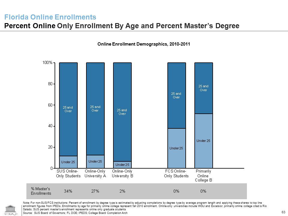 1211SUFL_01 63 Florida Online Enrollments Percent Online Only Enrollment By Age and Percent Master's Degree Online Enrollment Demographics, 2010-2011