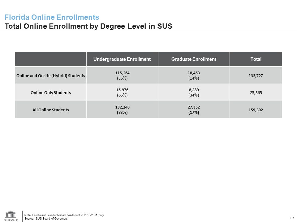 1211SUFL_01 67 Undergraduate EnrollmentGraduate EnrollmentTotal Online and Onsite (Hybrid) Students 115,264 (86%) 18,463 (14%) 133,727 Online Only Students 16,976 (66%) 8,889 (34%) 25,865 All Online Students 132,240 (83%) 27,352 (17%) 159,592 Note: Enrollment is unduplicated headcount in 2010-2011 only Source: SUS Board of Governors Florida Online Enrollments Total Online Enrollment by Degree Level in SUS