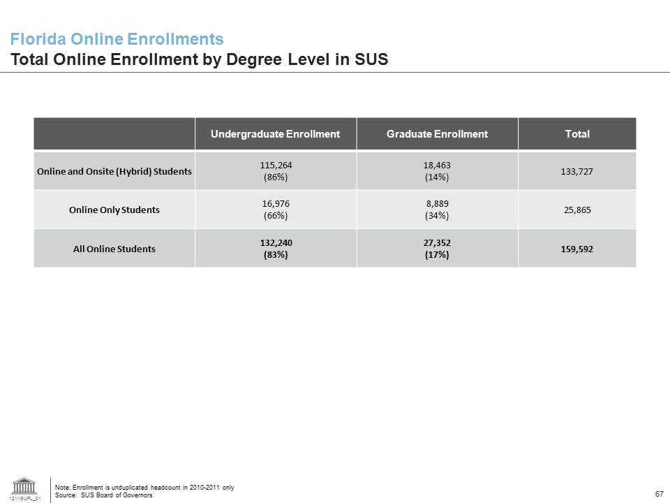 1211SUFL_01 67 Undergraduate EnrollmentGraduate EnrollmentTotal Online and Onsite (Hybrid) Students 115,264 (86%) 18,463 (14%) 133,727 Online Only Stu