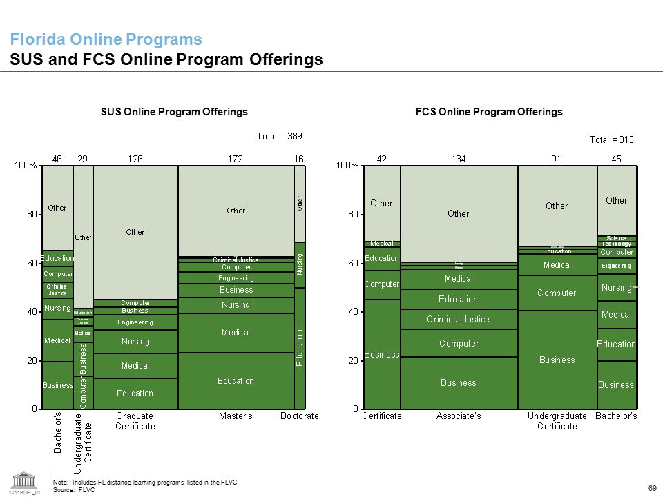 1211SUFL_01 69 Florida Online Programs SUS and FCS Online Program Offerings Note: Includes FL distance learning programs listed in the FLVC Source: FL