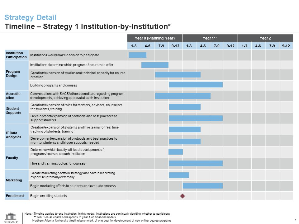 1211SUFL_01 7 Strategy Detail Timeline – Strategy 1 Institution-by-Institution* Year 0 (Planning Year)Year 1**Year 2 1-34-67-99-121-34-67-99-121-34-67-99-12 Institution Participation Institutions would make decision to participate Program Design Institutions determine which programs / courses to offer Creation/expansion of studios and technical capacity for course creation Building programs and courses Accredit- ation Conversations with SACS/other accreditors regarding program developments, achieving approval at each institution Student Supports Creation/expansion of roles for mentors, advisors, counselors for students, training Development/expansion of protocols and best practices to support students IT Data Analytics Creation/expansion of systems and hire teams for real time tracking of students, training Development/expansion of protocols and best practices to monitor students and trigger supports needed Faculty Determine which faculty will lead development of programs/courses at each institution Hire and train instructors for courses Marketing Create marketing portfolio strategy and obtain marketing expertise internally/externally Begin marketing efforts to students and evaluate process EnrollmentBegin enrolling students Note: *Timeline applies to one institution.