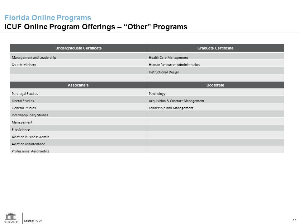 "1211SUFL_01 77 Florida Online Programs ICUF Online Program Offerings – ""Other"" Programs Source: ICUF Undergraduate CertificateGraduate Certificate Man"