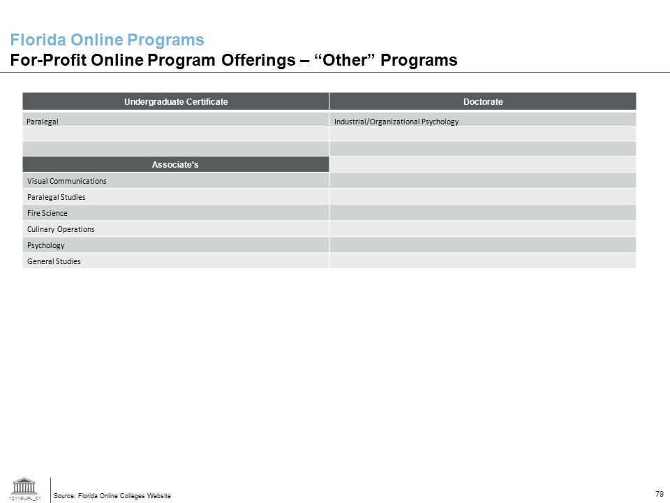 "1211SUFL_01 79 Florida Online Programs For-Profit Online Program Offerings – ""Other"" Programs Source: Florida Online Colleges Website Undergraduate Ce"