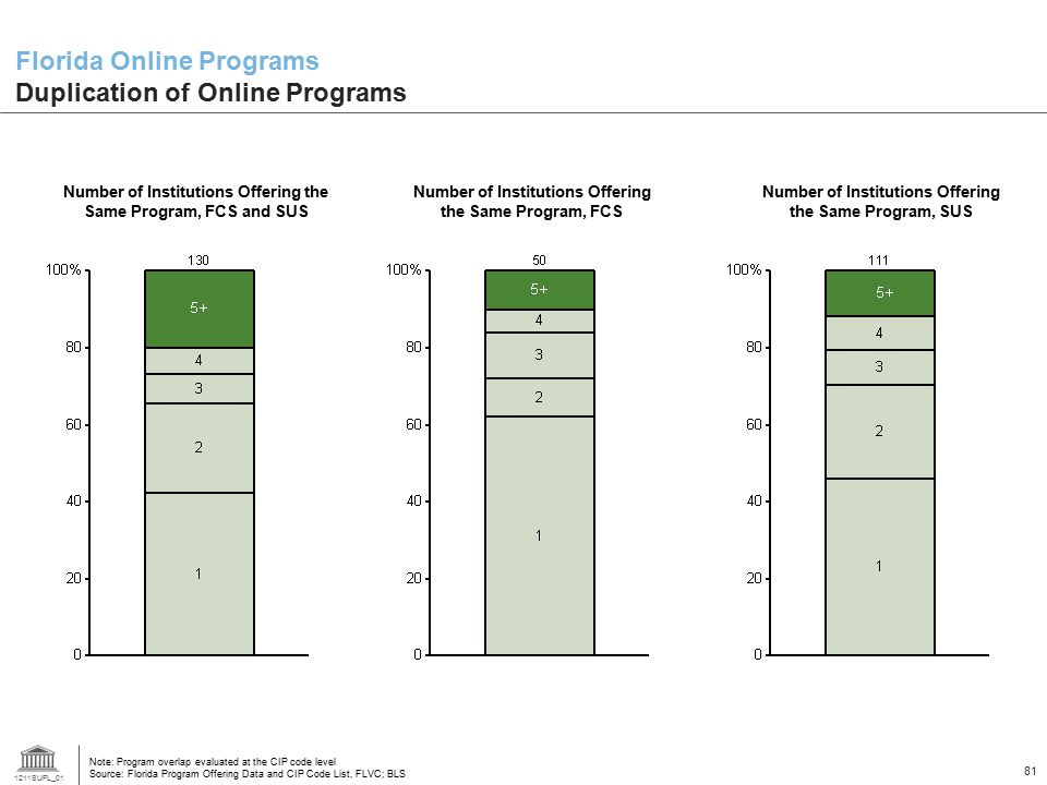 1211SUFL_01 81 Florida Online Programs Duplication of Online Programs Number of Institutions Offering the Same Program, FCS and SUS Note: Program over