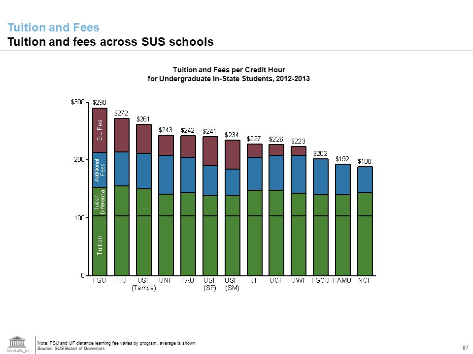 1211SUFL_01 87 Tuition and Fees per Credit Hour for Undergraduate In-State Students, 2012-2013 Note: FSU and UF distance learning fee varies by program, average is shown Source: SUS Board of Governors Tuition and Fees Tuition and fees across SUS schools