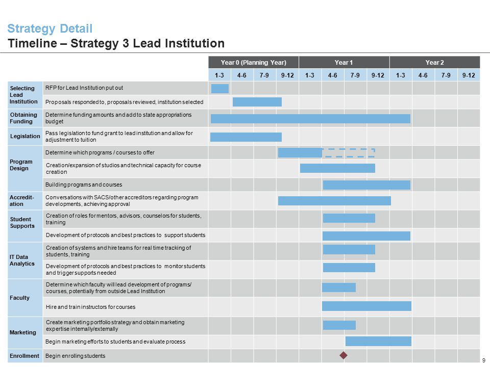 1211SUFL_01 9 Strategy Detail Timeline – Strategy 3 Lead Institution Year 0 (Planning Year)Year 1Year 2 1-34-67-99-121-34-67-99-121-34-67-99-12 Selecting Lead Institution RFP for Lead Institution put out Proposals responded to, proposals reviewed, institution selected Obtaining Funding Determine funding amounts and add to state appropriations budget Legislation Pass legislation to fund grant to lead institution and allow for adjustment to tuition Program Design Determine which programs / courses to offer Creation/expansion of studios and technical capacity for course creation Building programs and courses Accredit- ation Conversations with SACS/other accreditors regarding program developments, achieving approval Student Supports Creation of roles for mentors, advisors, counselors for students, training Development of protocols and best practices to support students IT Data Analytics Creation of systems and hire teams for real time tracking of students, training Development of protocols and best practices to monitor students and trigger supports needed Faculty Determine which faculty will lead development of programs/ courses, potentially from outside Lead Institution Hire and train instructors for courses Marketing Create marketing portfolio strategy and obtain marketing expertise internally/externally Begin marketing efforts to students and evaluate process EnrollmentBegin enrolling students