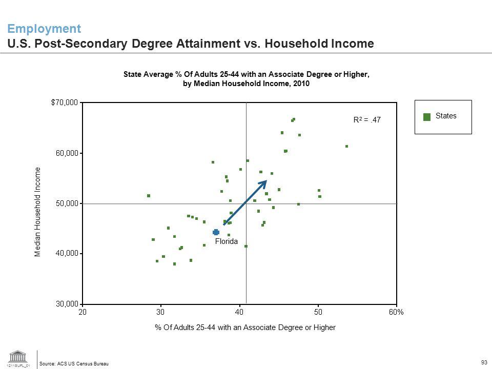 1211SUFL_01 93 Employment U.S.Post-Secondary Degree Attainment vs.