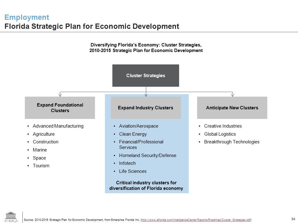 1211SUFL_01 94 Employment Florida Strategic Plan for Economic Development Diversifying Florida's Economy: Cluster Strategies, 2010-2015 Strategic Plan