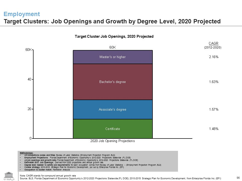 1211SUFL_01 96 Employment Target Clusters: Job Openings and Growth by Degree Level, 2020 Projected Note: CAGR stands for compound annual growth rate S